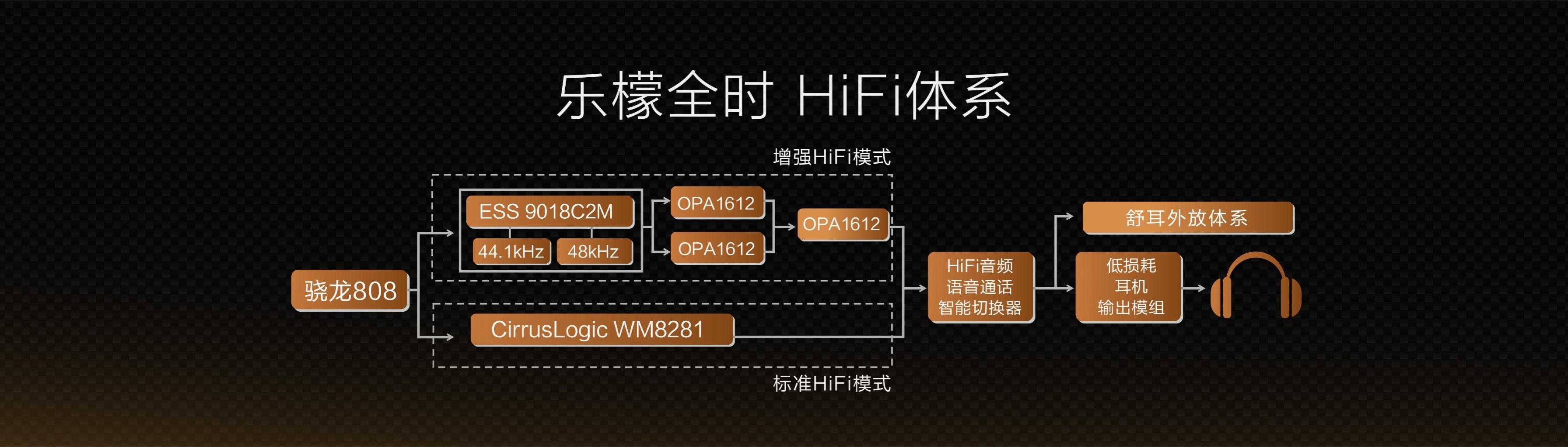 首先乐檬X3从芯片的硬件架构、应用场景、内容生态上设计了一个全新的 HiFi 体系:全时HiFi,做到了全时段、 全场景的手机HiFi。硬件方面, 乐檬X3搭载了两颗高品质的HiFi音频解码芯片,来自于CirrusLogic 的WM8281,和旗舰级音频解码芯片ES9018C2M,达成了独家双通 路全时HiFi架构,和传统的HiFi 仅有单路解码芯片形成了鲜明的对比。针对于现如今很多知名耳机的阻抗高,难推的问题,乐檬X3采用了三颗来自于美国德州仪器的顶级HiFi运放OPA1612,进行了前后级双放大的改进